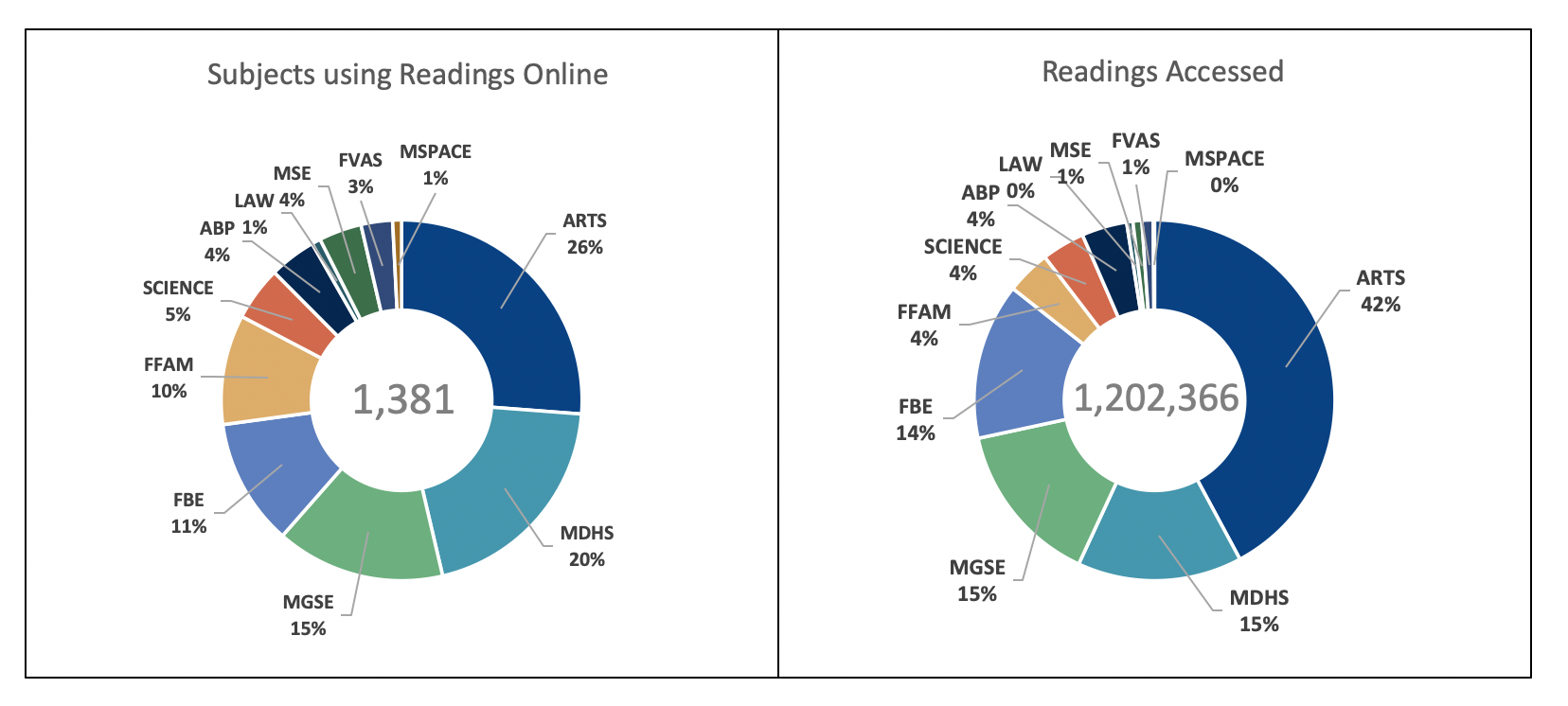 Graphs showing Readings Online usage throughout University