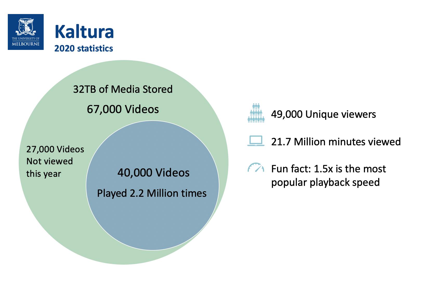 Charts showing Kaltura statistics 2020