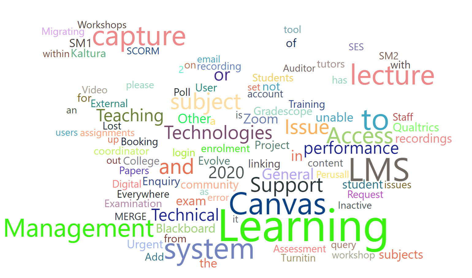 Word cloud showing enquiry types